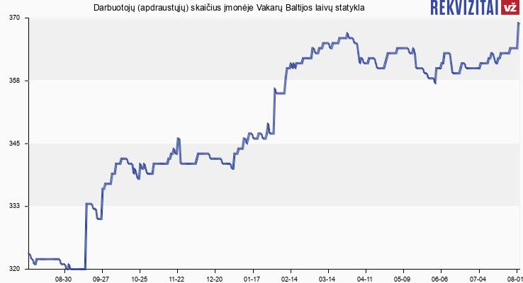Darbuotojų (apdraustųjų) skaičius įmonėje Vakarų Baltijos laivų statykla