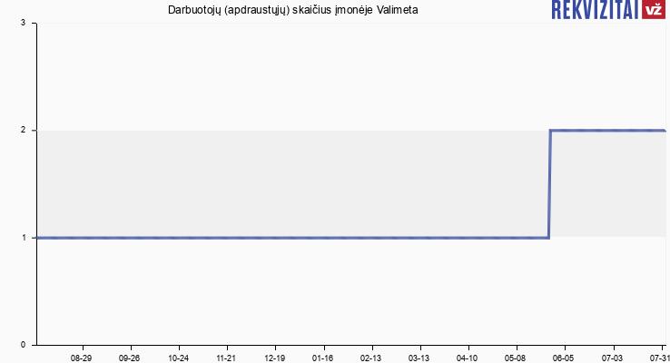 Darbuotojų (apdraustųjų) skaičius įmonėje Valimeta