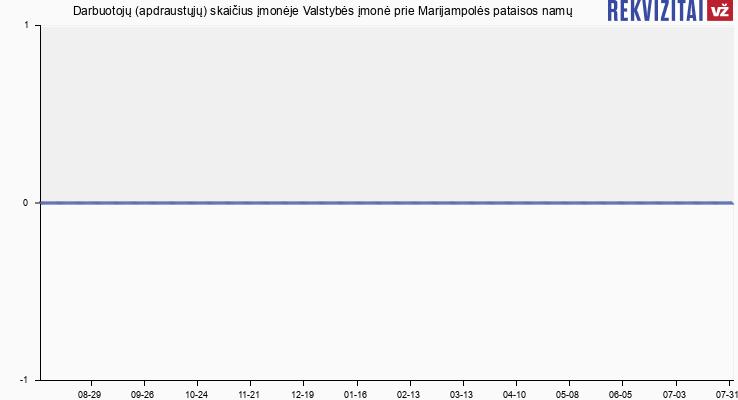 Darbuotojų (apdraustųjų) skaičius įmonėje Valstybės įmonė prie Marijampolės pataisos namų
