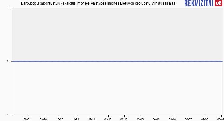 Darbuotojų (apdraustųjų) skaičius įmonėje Valstybės įmonės Lietuvos oro uostų Vilniaus filialas