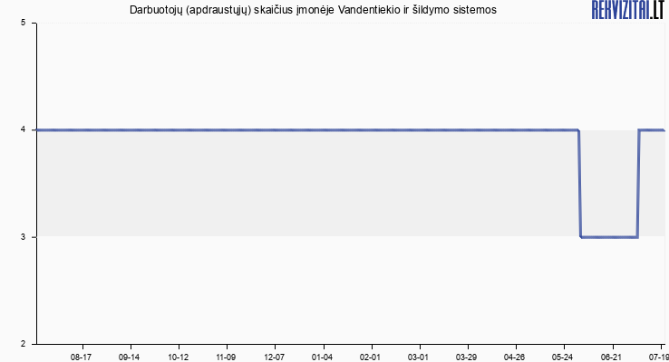 Darbuotojų (apdraustųjų) skaičius įmonėje Vandentiekio ir šildymo sistemos
