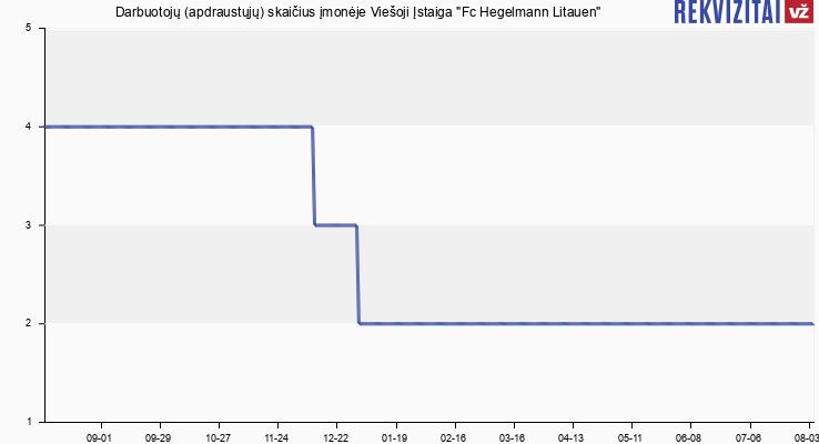 """Darbuotojų (apdraustųjų) skaičius įmonėje Viešoji Įstaiga """"Fc Hegelmann Litauen"""""""