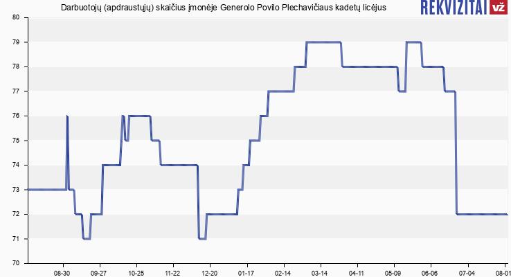 Darbuotojų (apdraustųjų) skaičius įmonėje Generolo Povilo Plechavičiaus kadetų licėjus