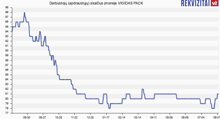 Darbuotojų (apdraustųjų) skaičius įmonėje VIGIDAS PACK