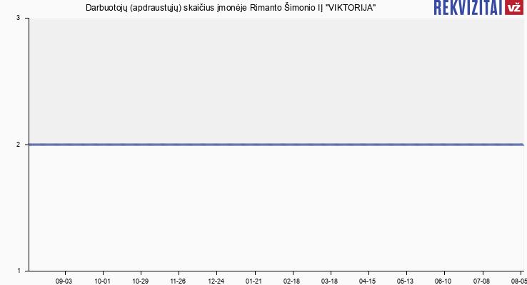 Darbuotojų (apdraustųjų) skaičius įmonėje Viktorija, R. Šimonio PĮ
