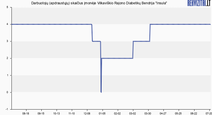 """Darbuotojų (apdraustųjų) skaičius įmonėje Vilkaviškio Rajono Diabetikų Bendrija """"Insula"""""""