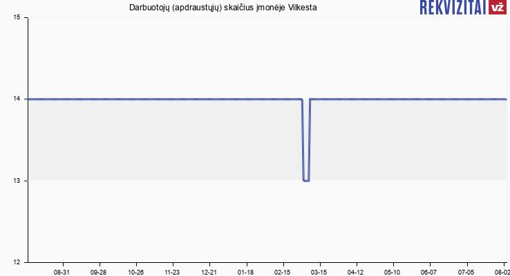Darbuotojų (apdraustųjų) skaičius įmonėje Vilkesta