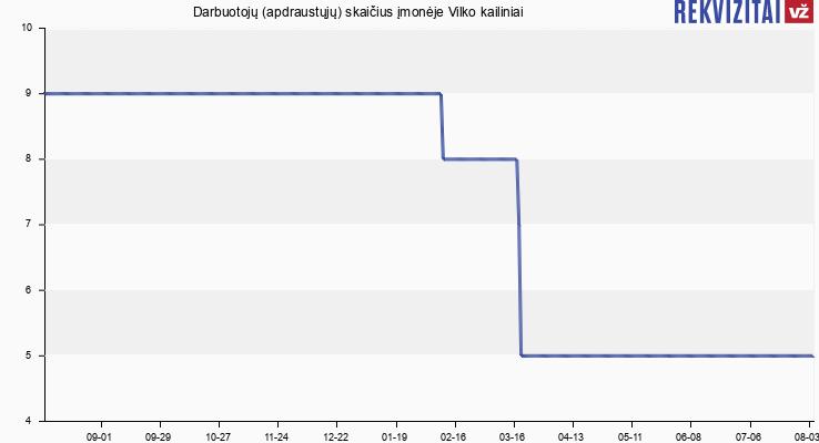 Darbuotojų (apdraustųjų) skaičius įmonėje Vilko kailiniai