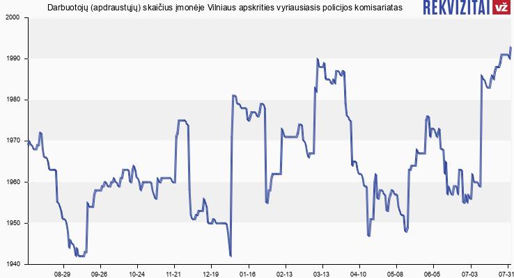 Darbuotojų (apdraustųjų) skaičius įmonėje Vilniaus apskrities vyriausiasis policijos komisariatas