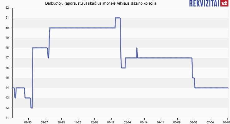 Darbuotojų (apdraustųjų) skaičius įmonėje Vilniaus dizaino kolegija