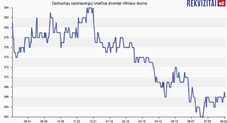 Darbuotojų (apdraustųjų) skaičius įmonėje Vilniaus duona