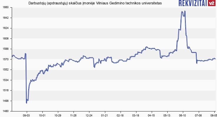 Darbuotojų (apdraustųjų) skaičius įmonėje Vilniaus Gedimino technikos universitetas
