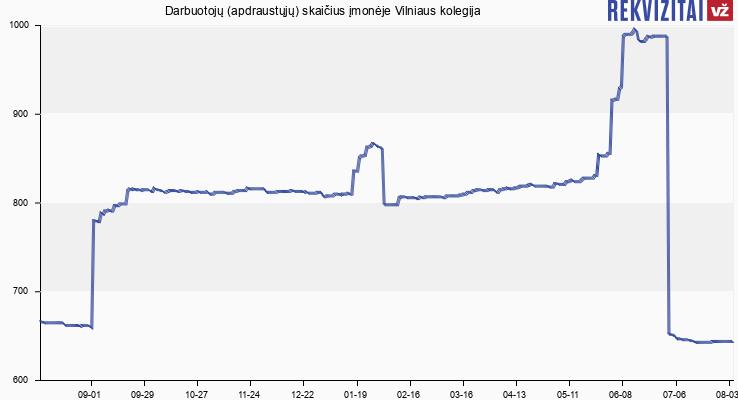 Darbuotojų (apdraustųjų) skaičius įmonėje Vilniaus kolegija
