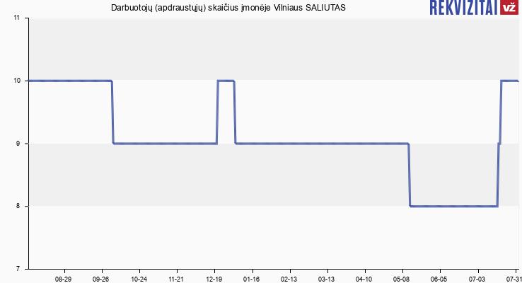 Darbuotojų (apdraustųjų) skaičius įmonėje Vilniaus SALIUTAS