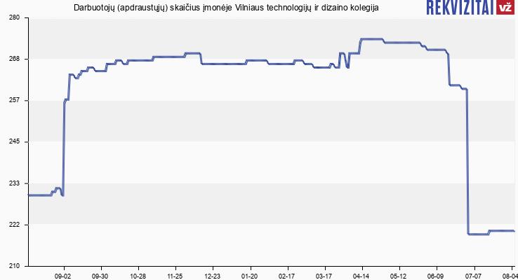 Darbuotojų (apdraustųjų) skaičius įmonėje Vilniaus technologijų ir dizaino kolegija