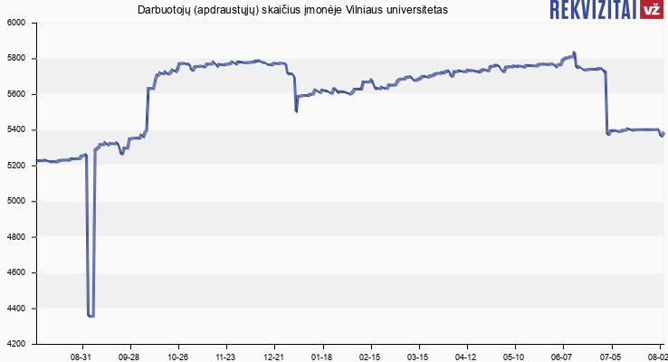 Darbuotojų (apdraustųjų) skaičius įmonėje Vilniaus universitetas