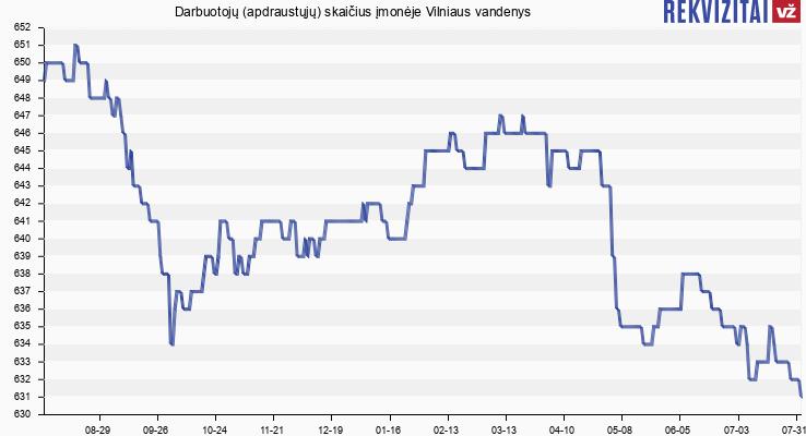 Darbuotojų (apdraustųjų) skaičius įmonėje Vilniaus vandenys