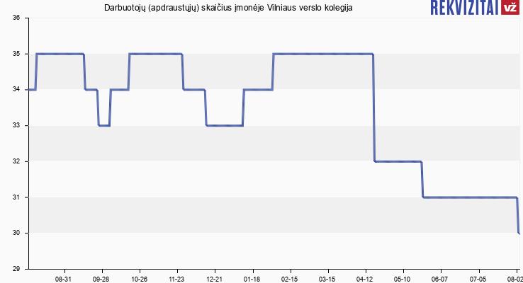 Darbuotojų (apdraustųjų) skaičius įmonėje Vilniaus verslo kolegija
