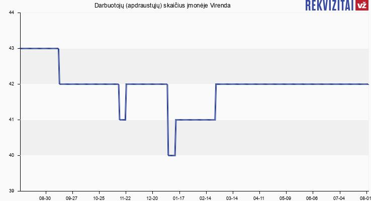 Darbuotojų (apdraustųjų) skaičius įmonėje Virenda