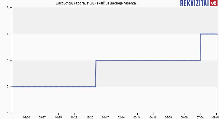 Darbuotojų (apdraustųjų) skaičius įmonėje Visenta