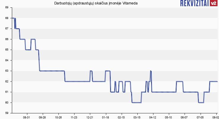 Darbuotojų (apdraustųjų) skaičius įmonėje Vitameda