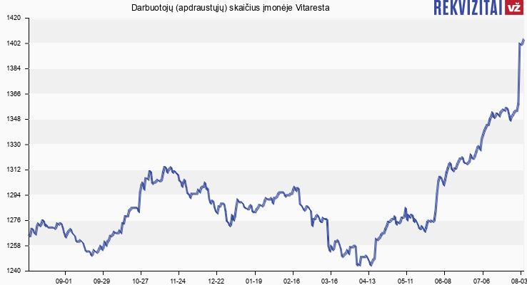 Darbuotojų (apdraustųjų) skaičius įmonėje Vitaresta