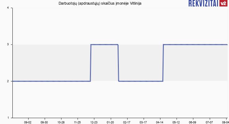 Darbuotojų (apdraustųjų) skaičius įmonėje Vitlinija