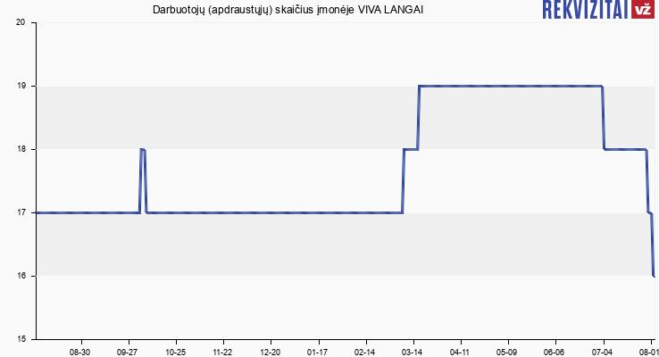 Darbuotojų (apdraustųjų) skaičius įmonėje VIVA LANGAI