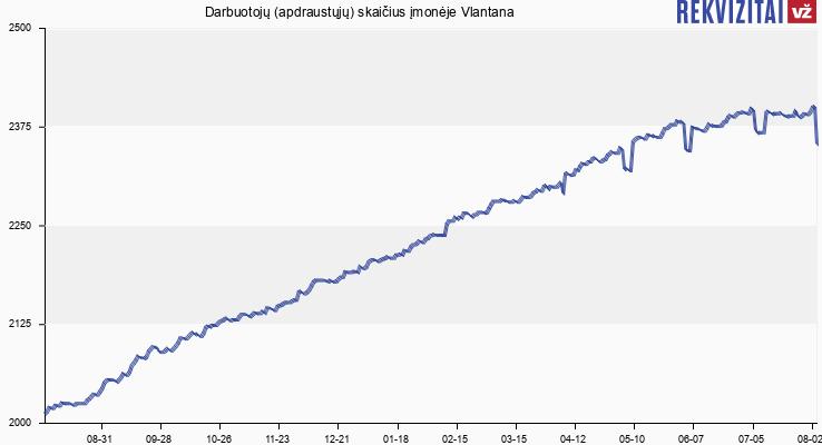Darbuotojų (apdraustųjų) skaičius įmonėje Vlantana
