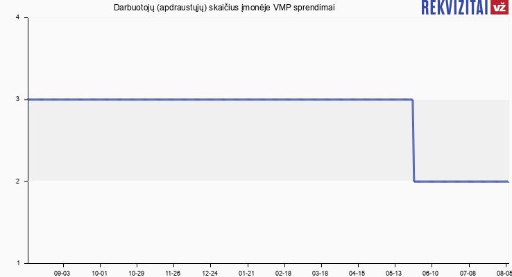 Darbuotojų (apdraustųjų) skaičius įmonėje VMP sprendimai