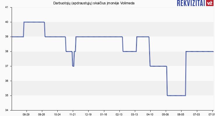Darbuotojų (apdraustųjų) skaičius įmonėje Volimeda
