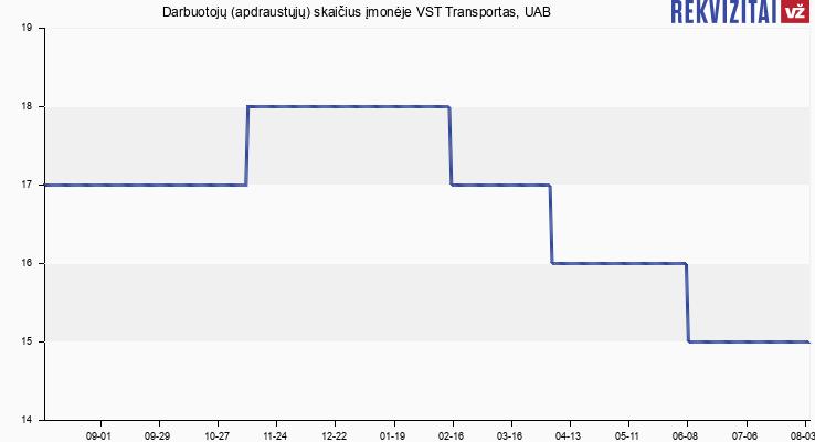 Darbuotojų (apdraustųjų) skaičius įmonėje VST Transportas, UAB