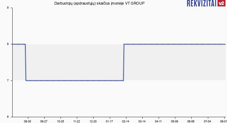 Darbuotojų (apdraustųjų) skaičius įmonėje VT GROUP