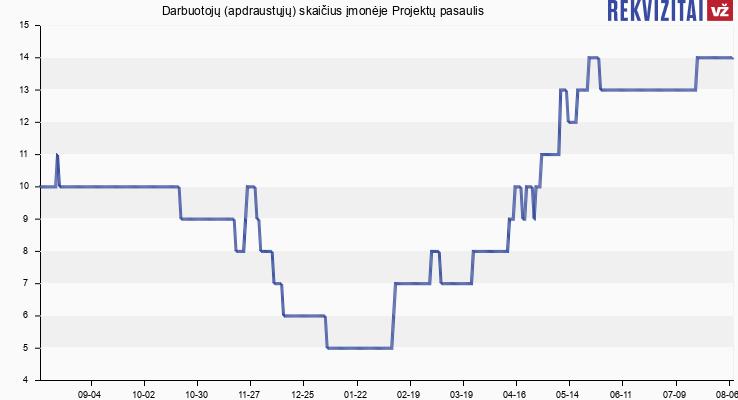 Darbuotojų (apdraustųjų) skaičius įmonėje Projektų pasaulis