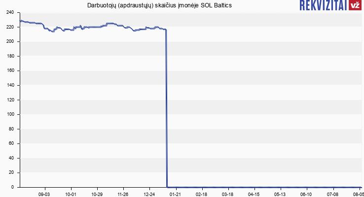 Darbuotojų (apdraustųjų) skaičius įmonėje SOL Baltics