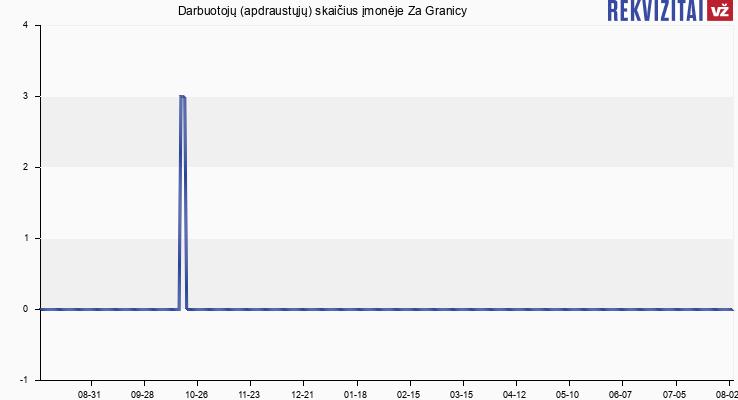 Darbuotojų (apdraustųjų) skaičius įmonėje Za Granicy