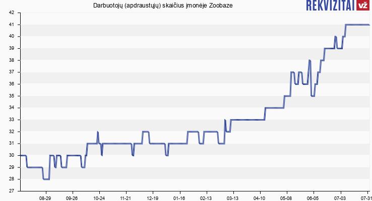 Darbuotojų (apdraustųjų) skaičius įmonėje Zooguru