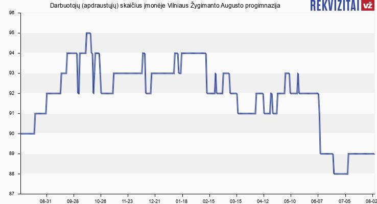 Darbuotojų (apdraustųjų) skaičius įmonėje Vilniaus Žygimanto Augusto pagrindinė mokykla