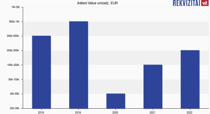 Added Value umzatz, EUR