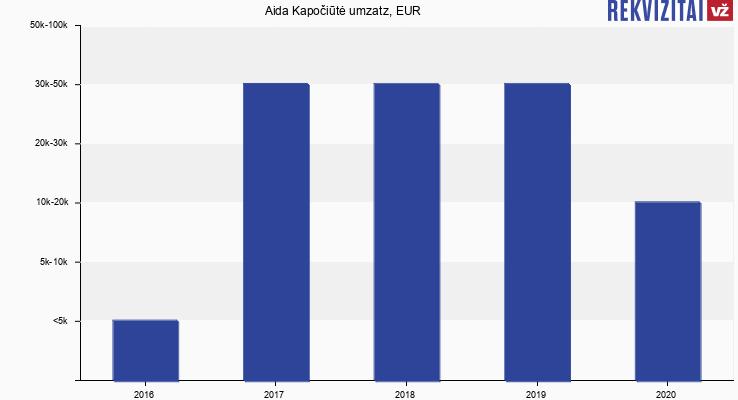 Aida Kapočiūtė umzatz, EUR