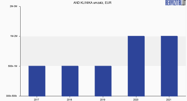AND KLINIKA umzatz, EUR