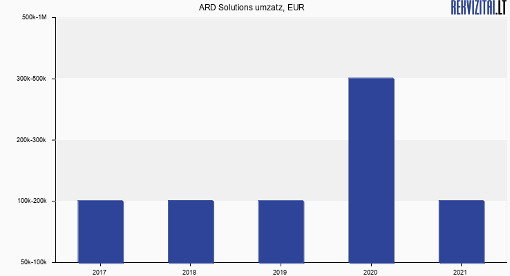 ARD Solutions umzatz, EUR