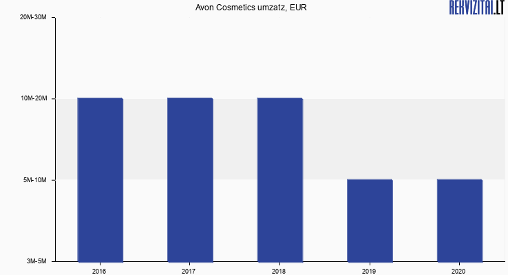 Avon Cosmetics umzatz, EUR