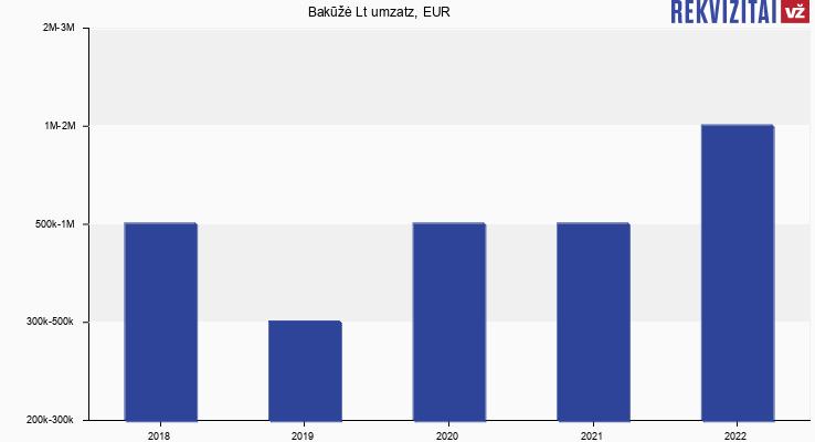 Bakūžė Lt umzatz, EUR