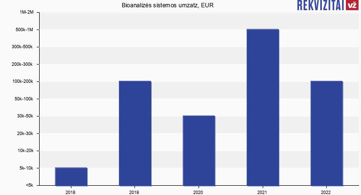Bioanalizės sistemos umzatz, EUR