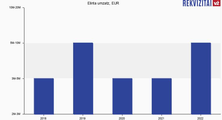 Elinta umzatz, EUR