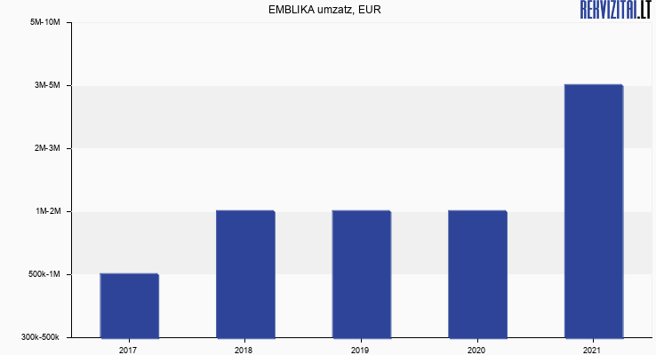 EMBLIKA umzatz, EUR
