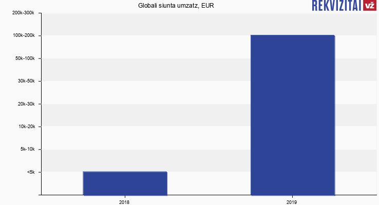 Globali siunta umzatz, EUR