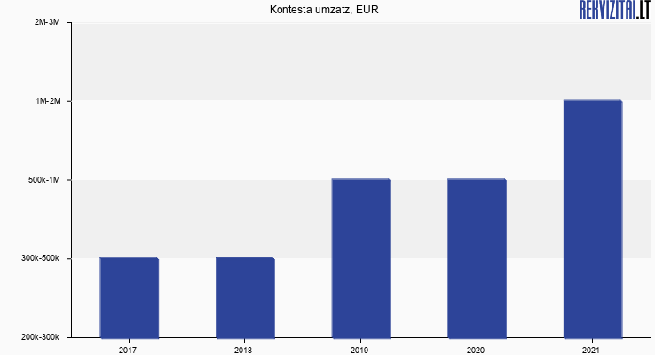 Kontesta umzatz, EUR