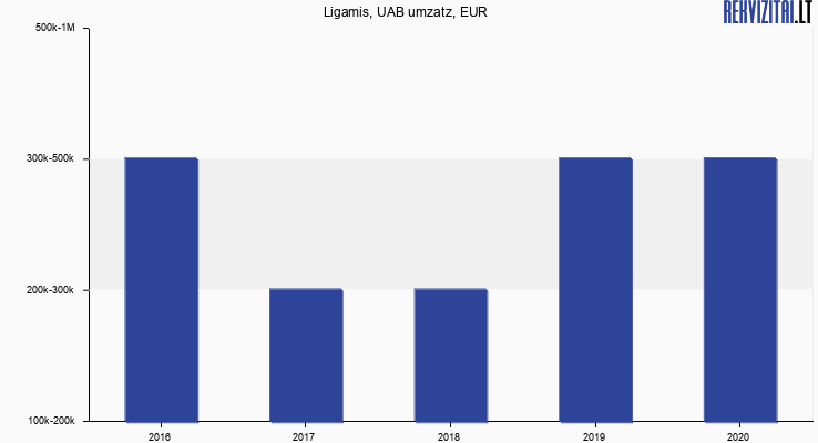 Ligamis, UAB umzatz, EUR